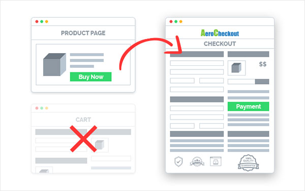 Second graphic of going from product page to checkout page skipping the cart page