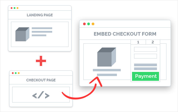 An image of an example of an embed checkout form on a checkout page