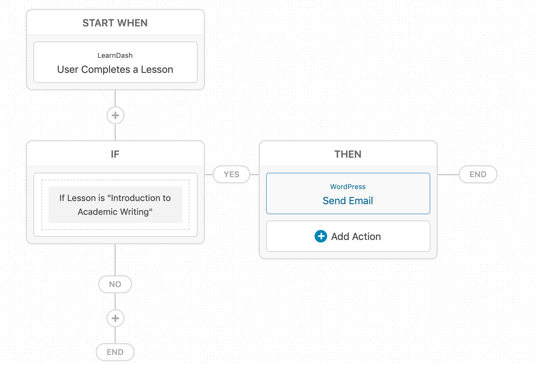 learndash-automation-user-completes-lesson
