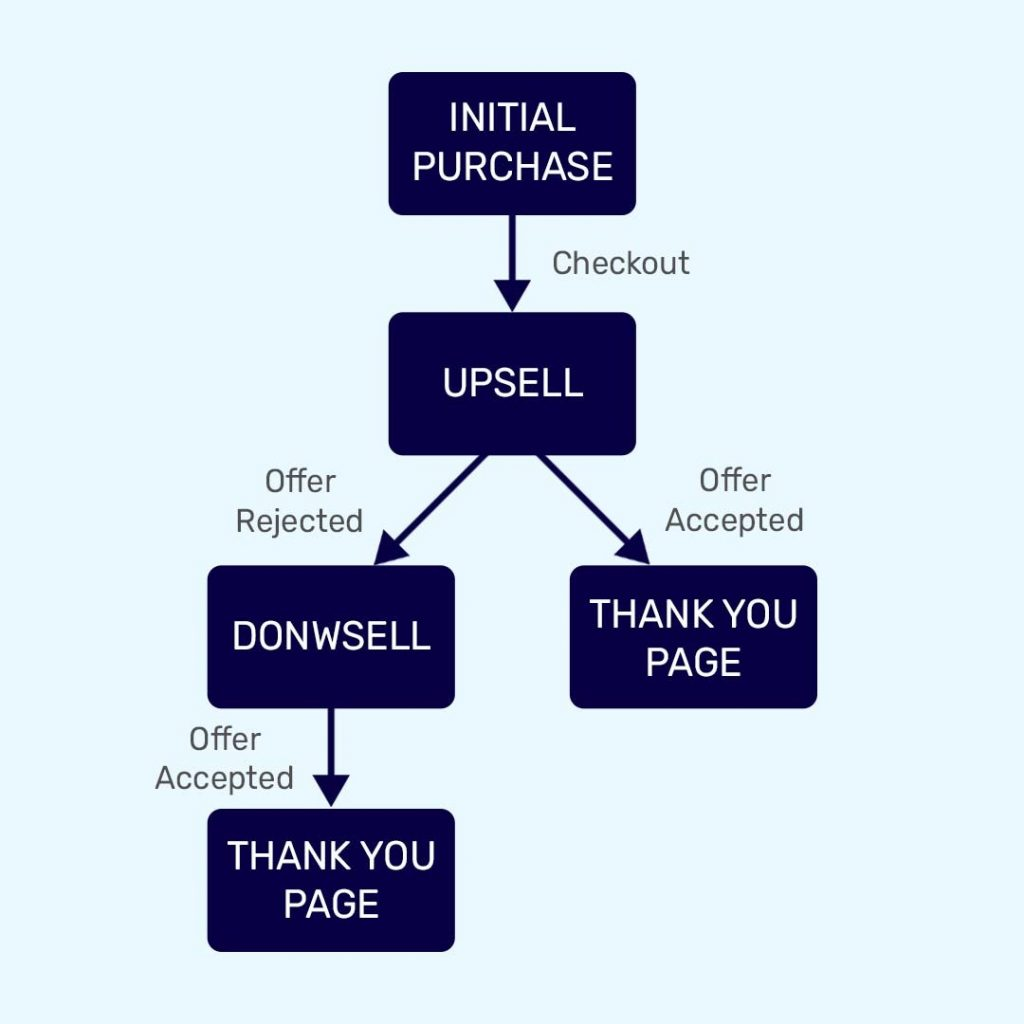 Diagram representation of upsell and downsell