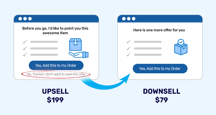 Upsell and Downsell graphic