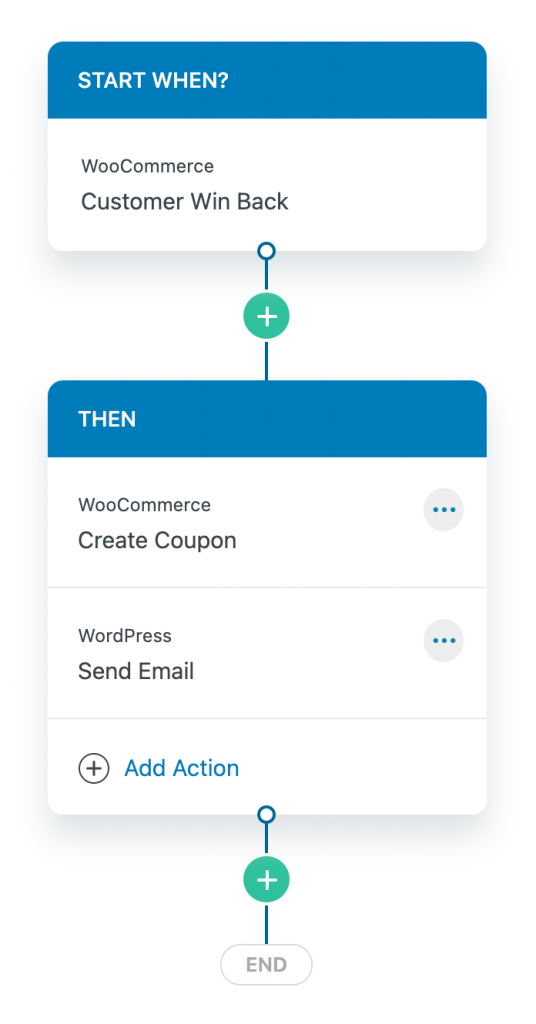 WooCommerce follow up emails - win back campaign