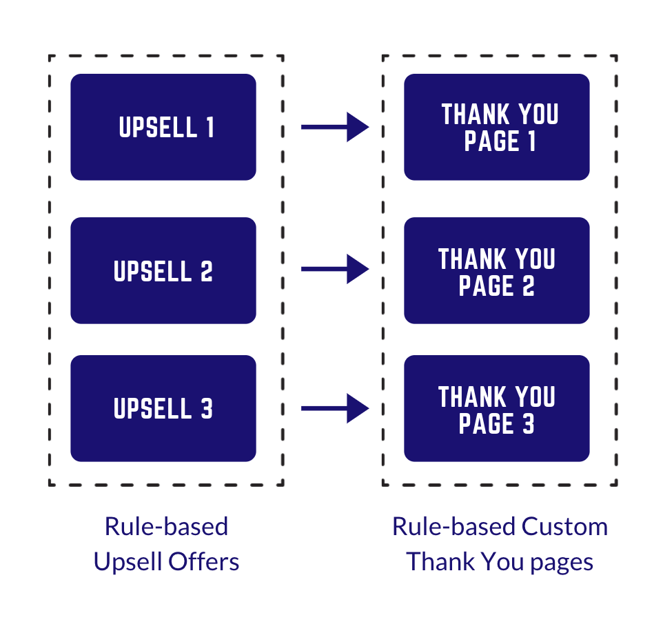 display custom thank-you pages using rule engine