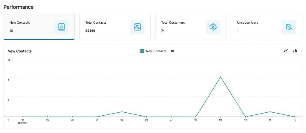 View performance of contacts in Autonami
